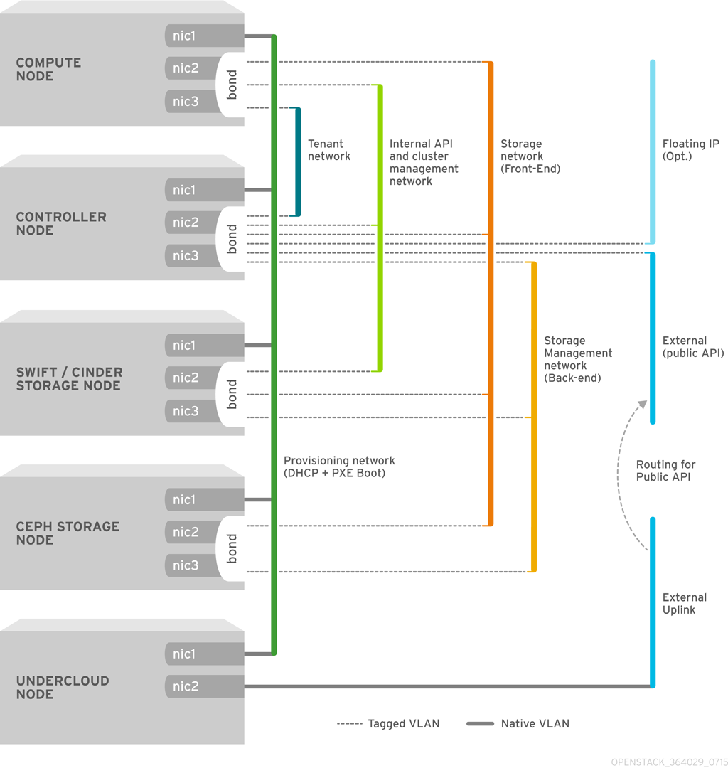 example end to end solution architecture with redhat products