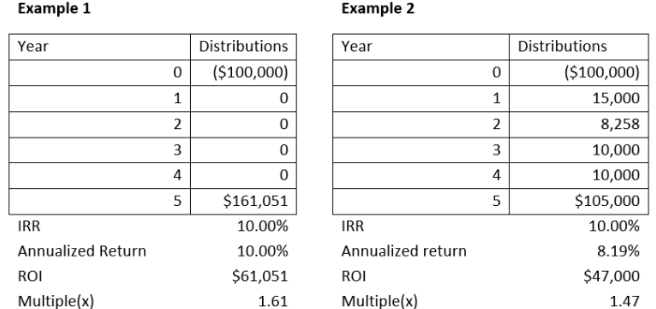 internal rate of return example real estate