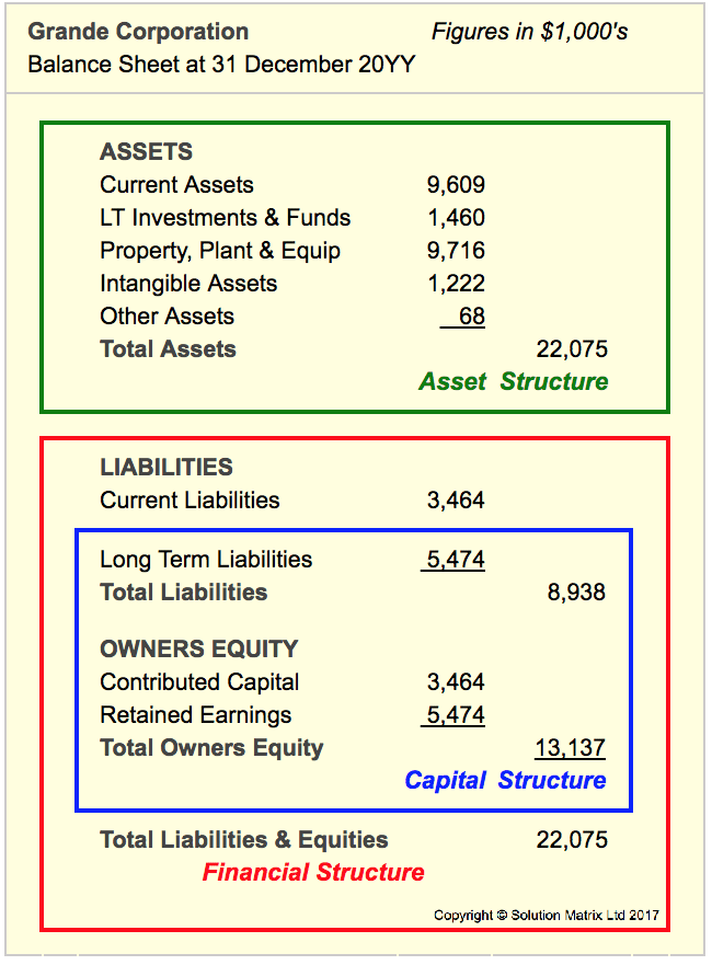 financial analysis example case study