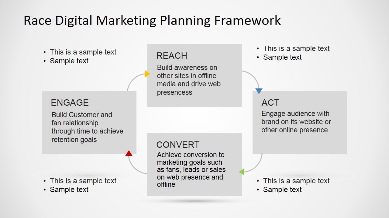 digital marketing plan example ppt
