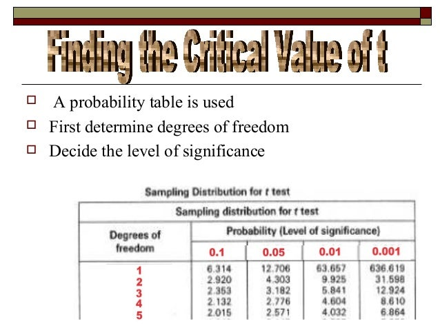 degrees of freedom example statistics