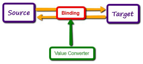 value converter in wpf example