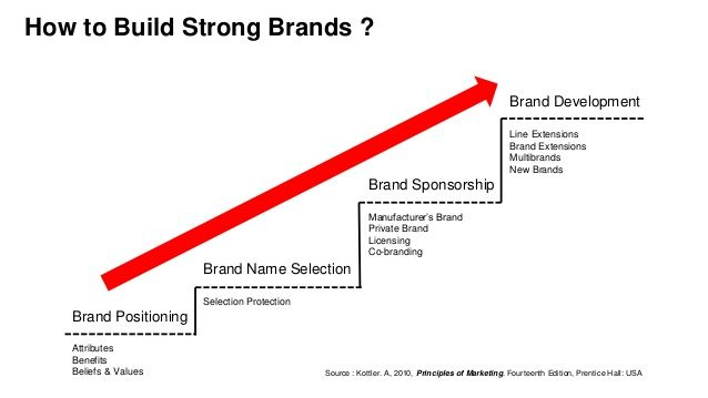 example of brand values and beliefs