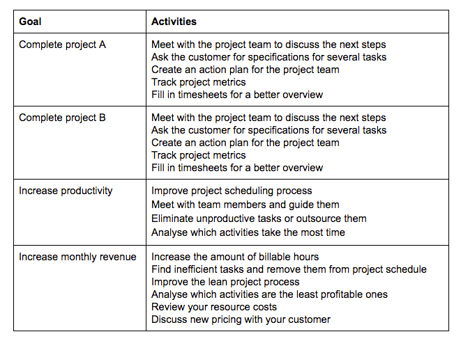 example of tasks to complete as a team