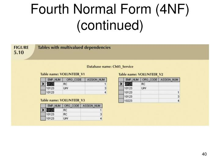 4th normal form in database with example