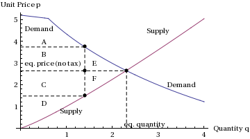 perfectly inelastic demand definition and example