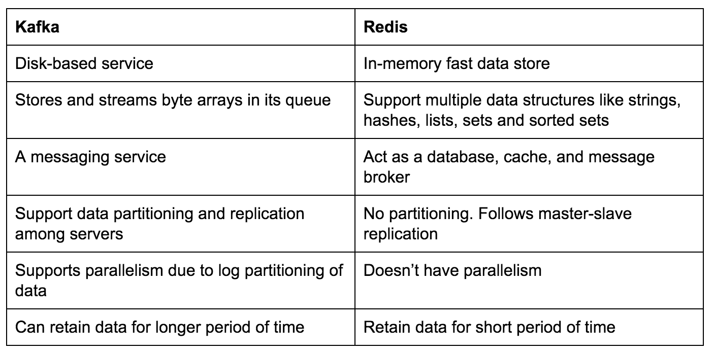 python redis connection pool example
