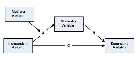 independent and dependant variables in correlation example