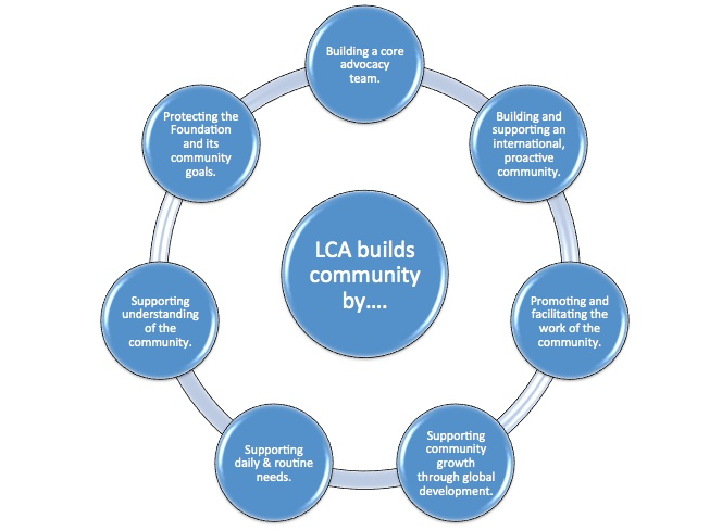 knowledge to action cycle example in palliative care