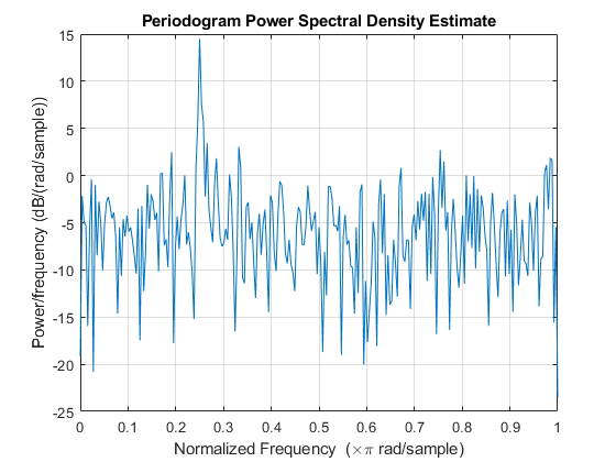 power spectral density calculation example