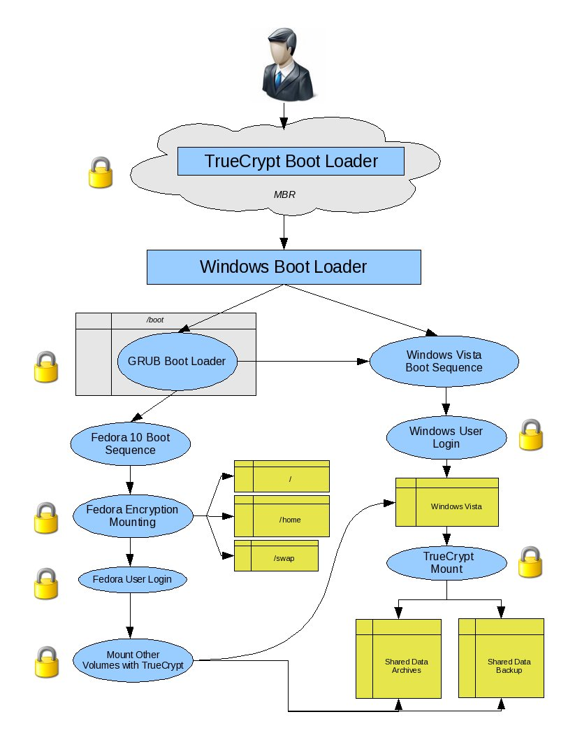 cisco boot system flash example
