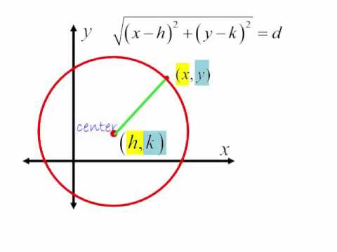 equation of a circle example