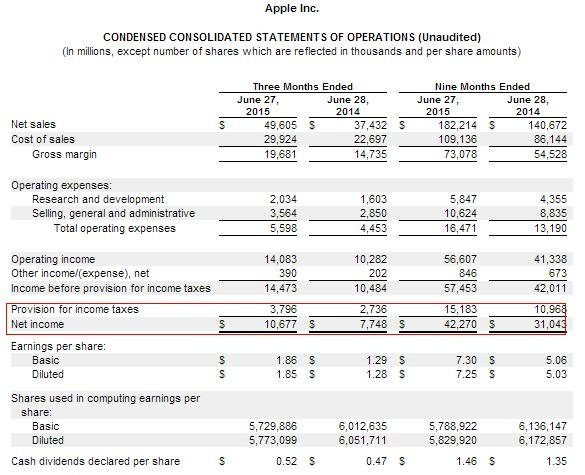 earnings before interest taxes depreciation and amortization example