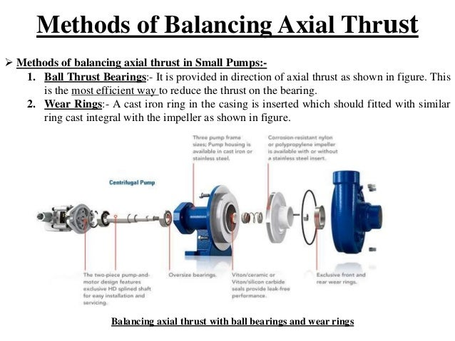 example of bearing with axial load and radial load