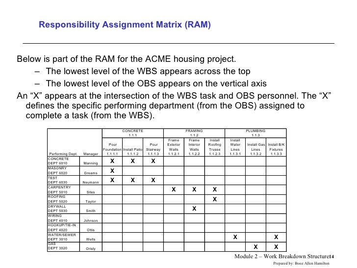 example work breakdown structure for housing construction project
