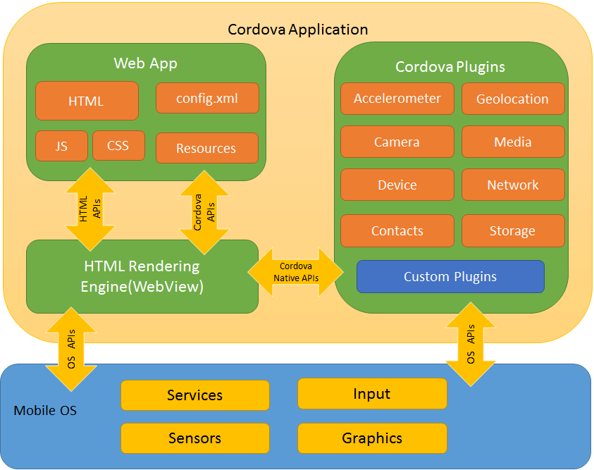 example of enterprise continuum network as foundation