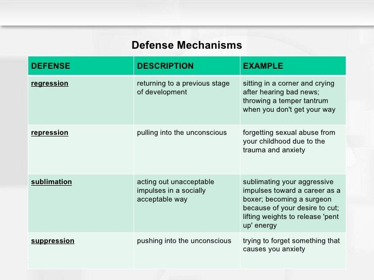 acting out defense mechanism example