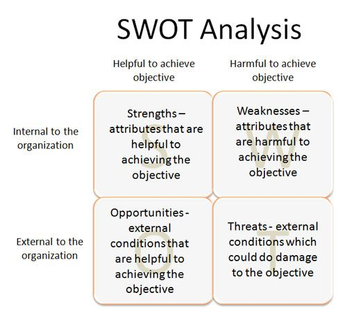personal leadership swot analysis example