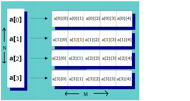 c dynamic array of strings example