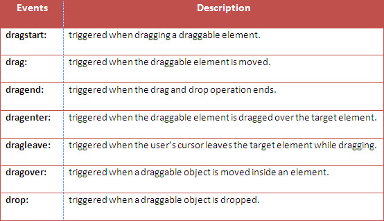 drag and drop html example