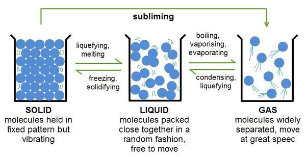 example of diffusion of solid into solid