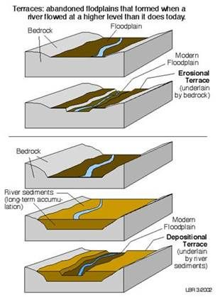 example of modern advancement in geology