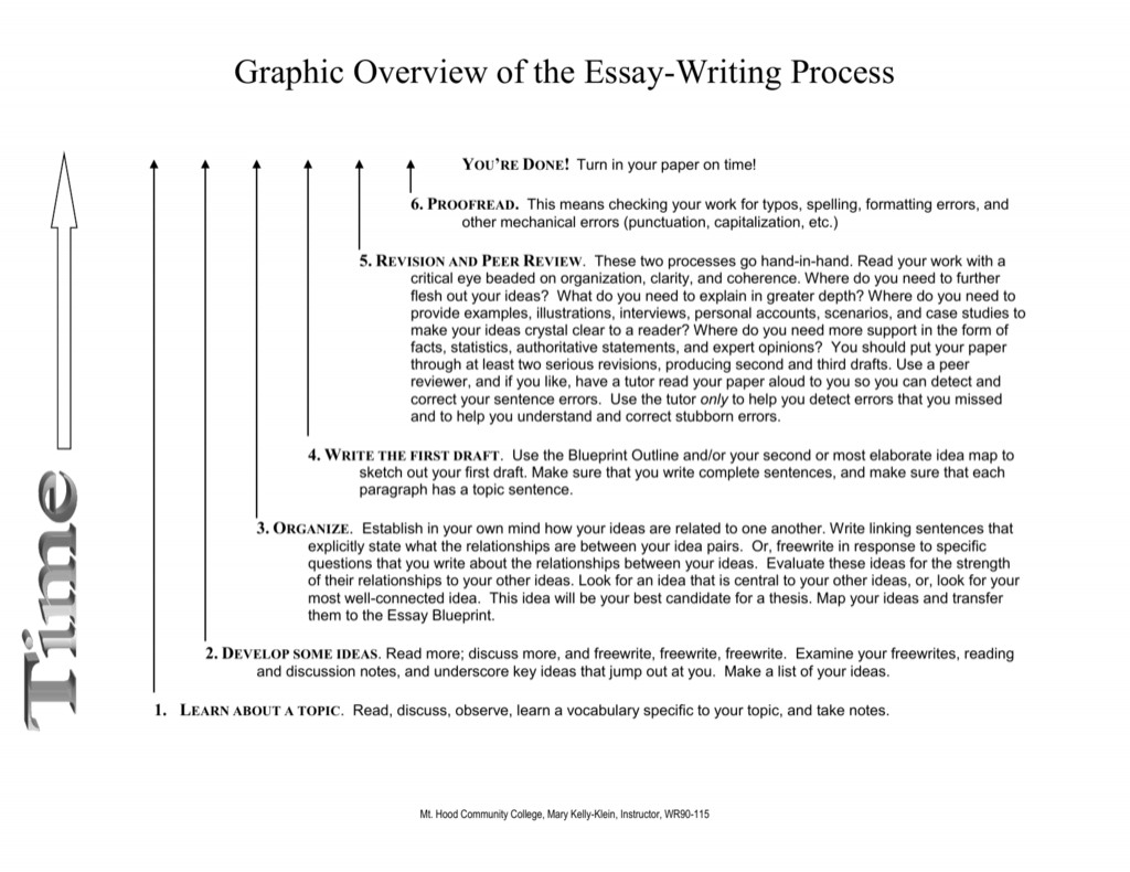 how to write a process paper example