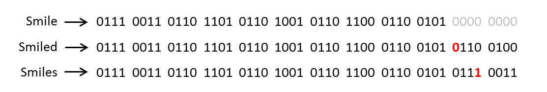 radix sort in data structure with example