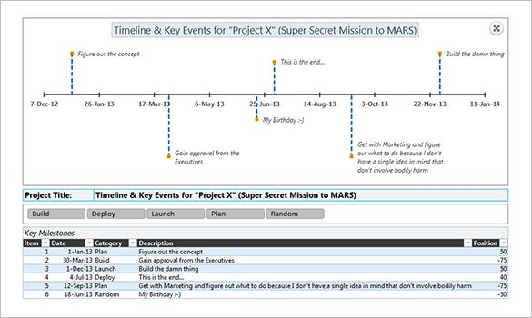 research project timeline example sace